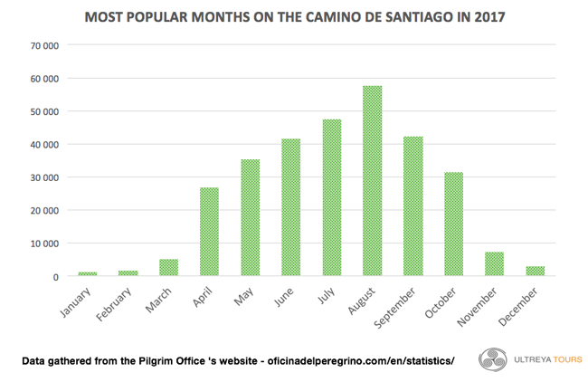 Busiest month on the Camino de Santiago in 2017 statistics
