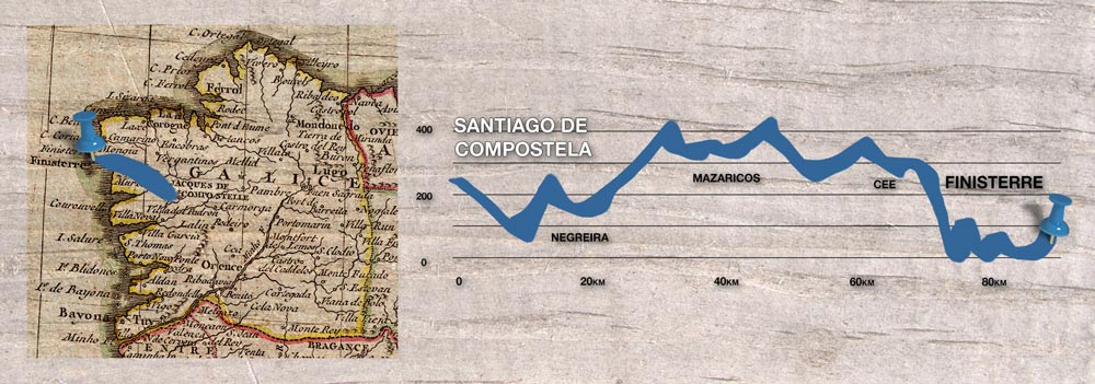 Map and elevations of the 88 km of the Camino to Finisterre and the Costa da Morte from Santiago de Compostela