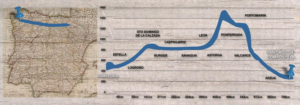 The 705 km of the Camino Frances - French Way from Pamplona to Santiago de Compostela.