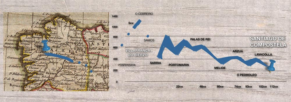 Map and elevations of the last 112 km of the Camino de Santiago from Sarria à Santiago